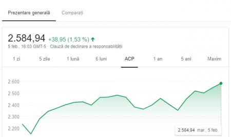 FANG+  – unnou indice bursier introdus de XTB