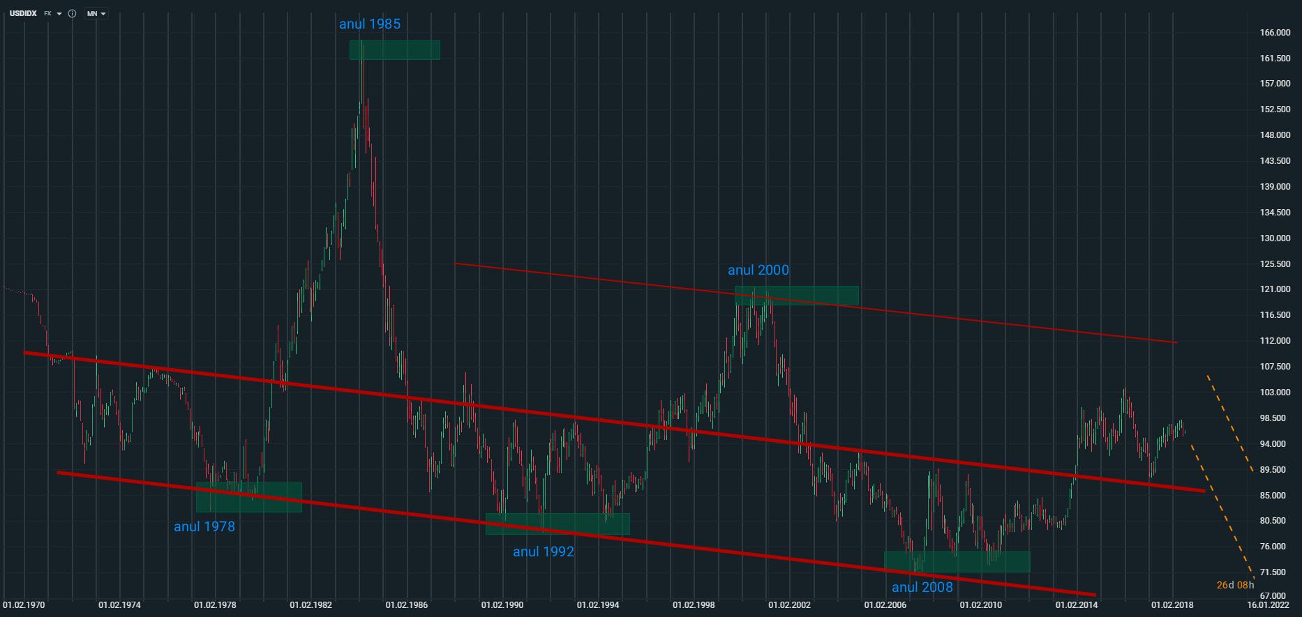 Indicele USD - evoluție 50 de ani
