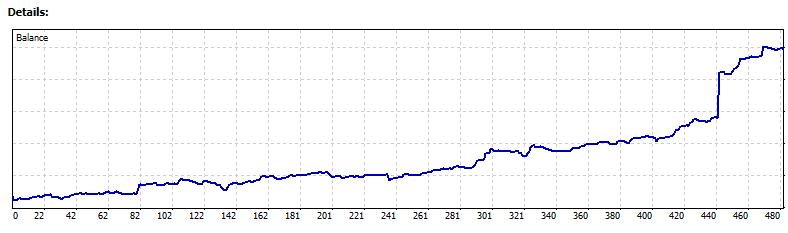 480 tranzactii in 5 luni