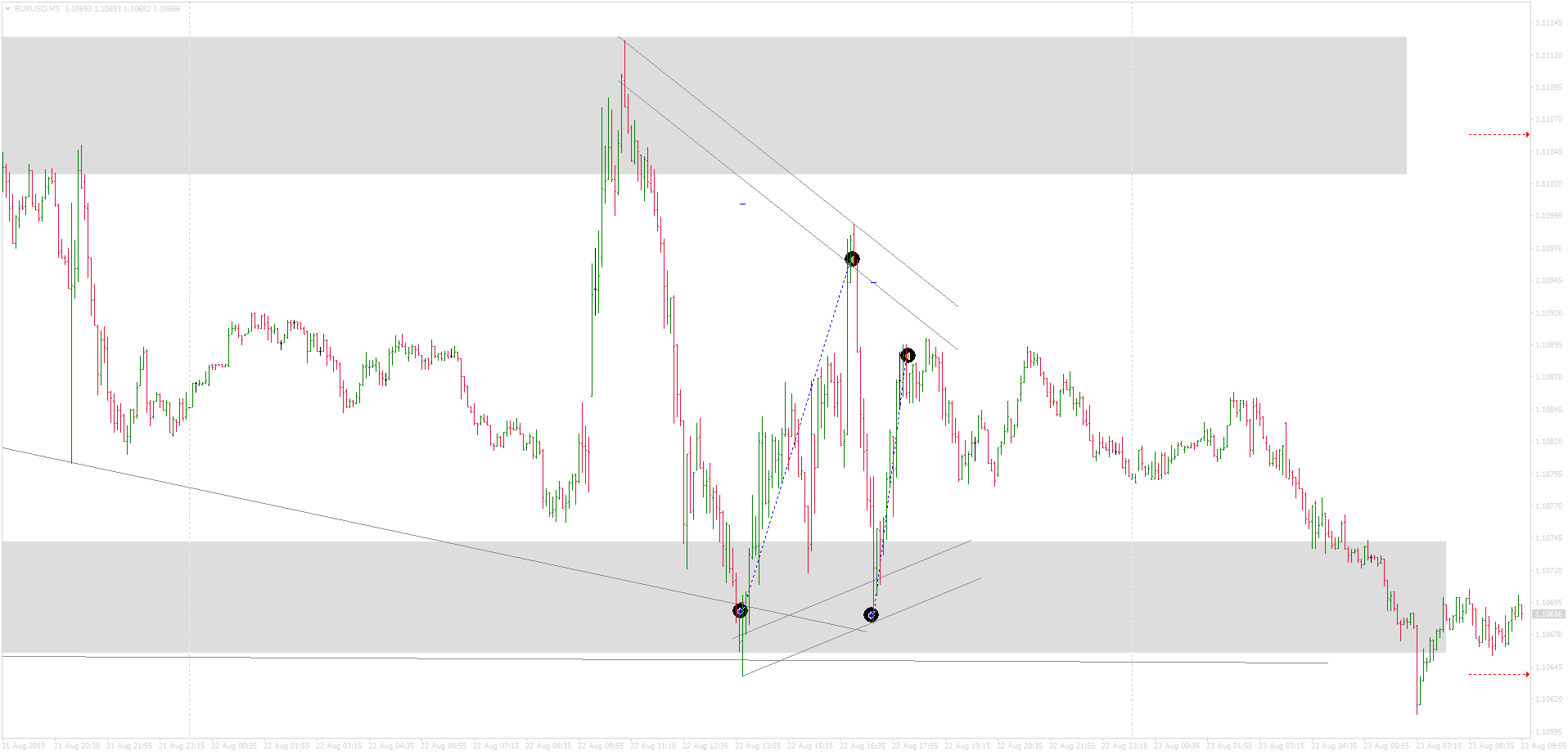 EURUSDM5 buy+20p