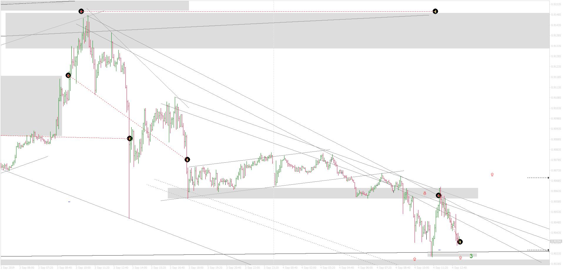 EURGBPM5_sell+22p_4sept