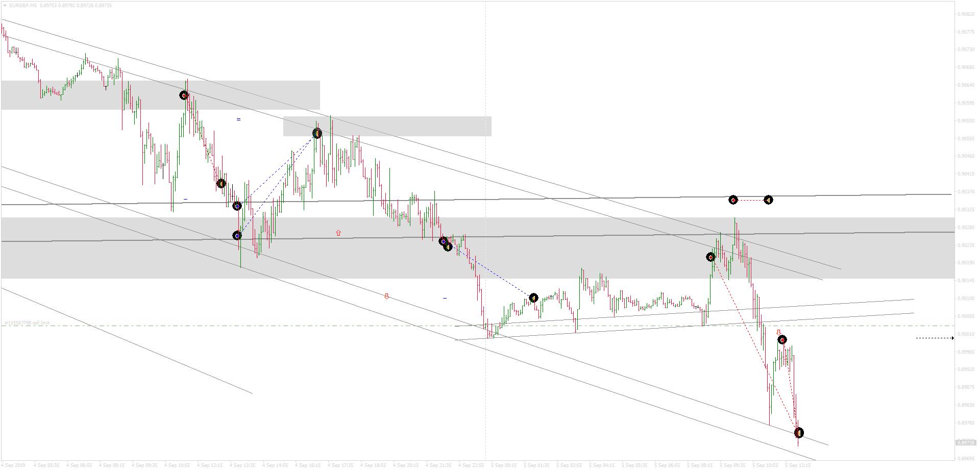 EURGBPM5_sell+45p_sell+23p_5sept